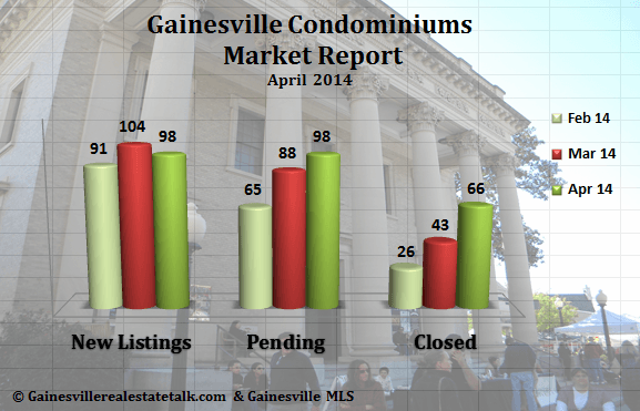 Gainesville FL Condominium Market Report – April 2014