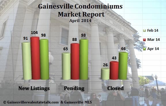 Gainesville FL Condominium Market Report April 2014