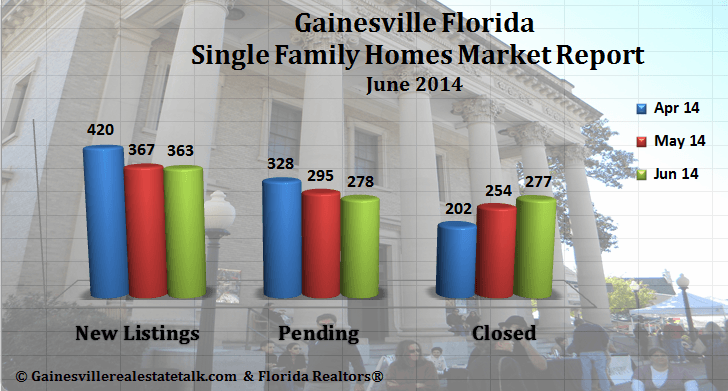 Gainesville FL Homes Sold Market Report – June 2014