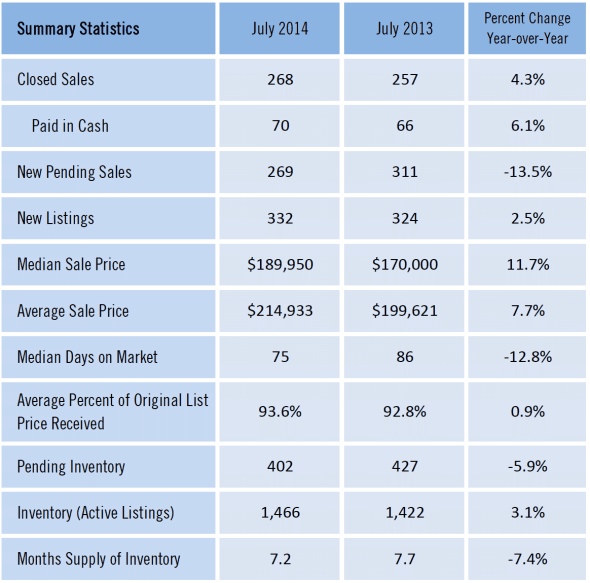 Gainesville FL Homes Sold Market Report July 2014