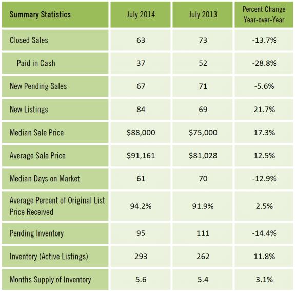 Gainesville FL Condominium Market Report July 2014