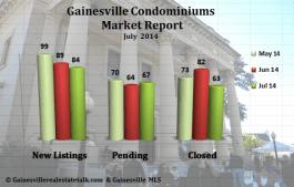 Gainesville FL Condominium Market Report – July 2014