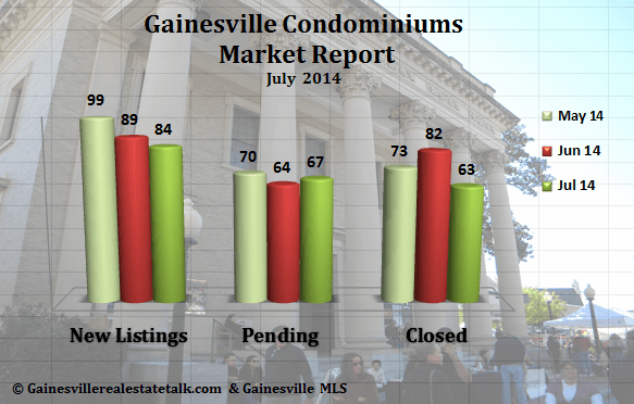 Gainesville FL Condominium Market Report – July 2014