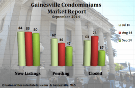Gainesville FL Condominium Market Report – September 2014