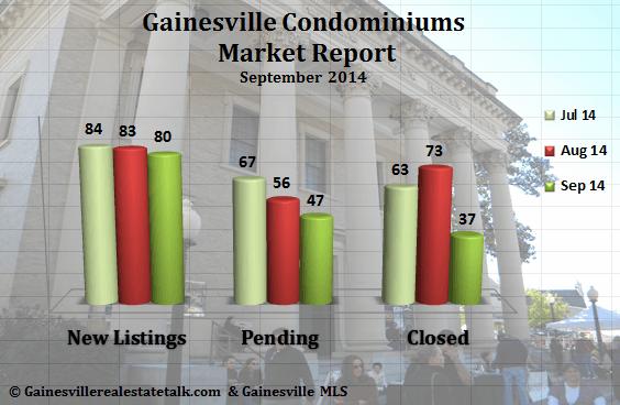 Gainesville FL Condominium Market Report Sept 2014