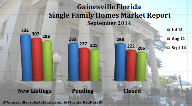 Gainesville FL Homes Sold Market Report Sept 2014
