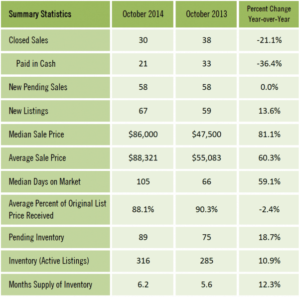 Gainesville FL Condominium Market Report Oct 2014