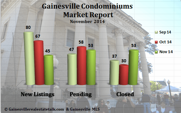 Gainesville FL Condominium Market Report – November 2014