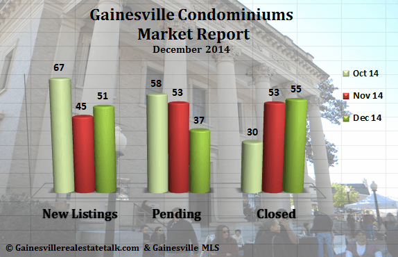 Gainesville Condominium Market Report for December 2014