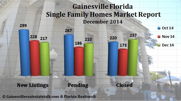 Gainesville FL Real Estate Market Report – December 2014