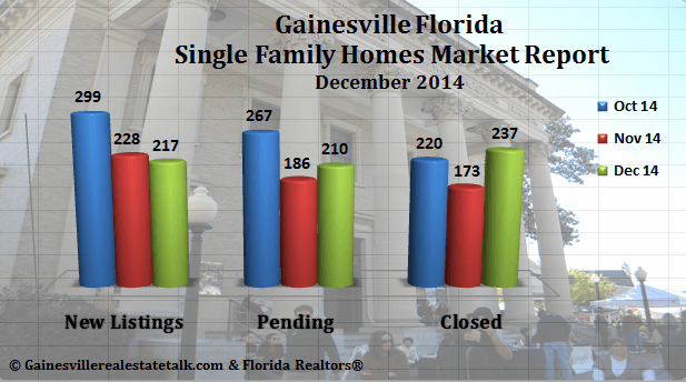 Gainesville Florida Real Estate Market Report Dec. 2014