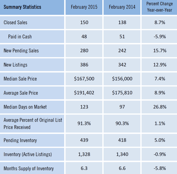 Feb 2015 Gainesville Homes Sold Detail Data