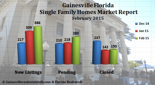 Gainesville FL Real Estate Market Report February 2015