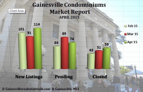 Gainesville Condominiums Sold Report for April 2015