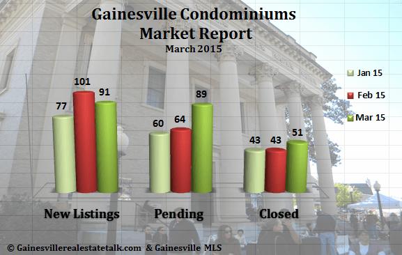 Gainesville Condominium Market Report March 2015