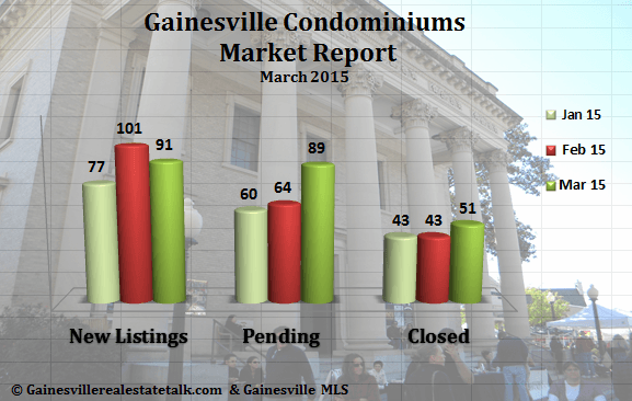 Gainesville Condominium Market Report March 2015