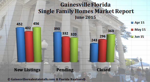 Gainesville FL Homes SOLD Market Report June 2015