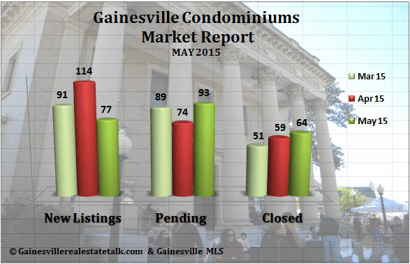 Gainesville Condo Market Report for May 2015