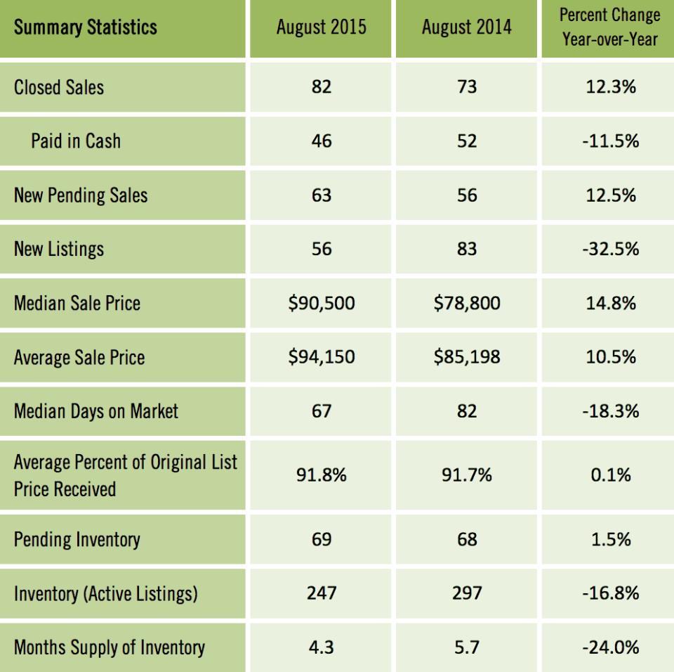 Gainesville MSA Condos Sold August 2015