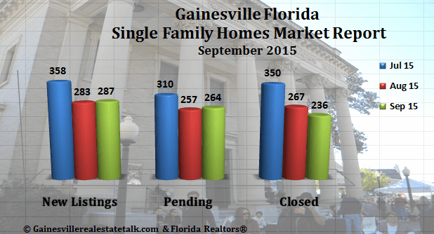 Gainesville FL Homes Sold Market Report for September 2015