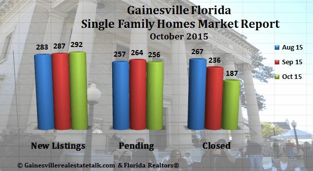 Gainesville FL Homes Sold Market Report for October 2015