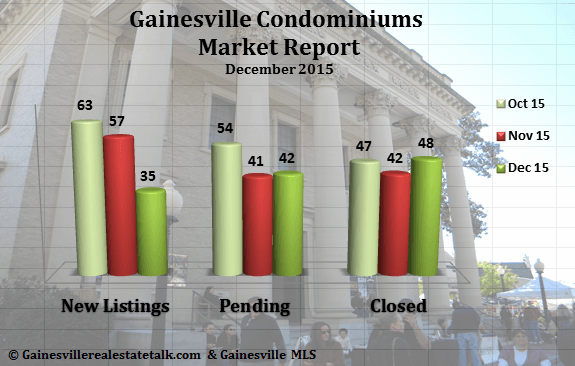 Gainesville Condominium Market Report December 2015
