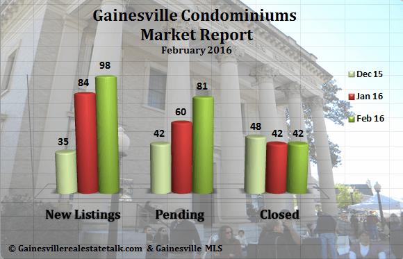 Gainesville FL Condominium Market Report February 2016