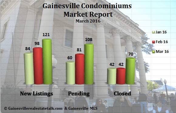 Gainesville FL Condominium Market Report March 2016