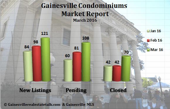 Gainesville Condominium Report March 2016