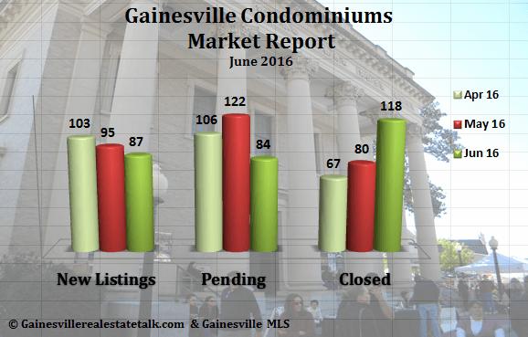 Gainesville FL Condominium Market Report June 2016