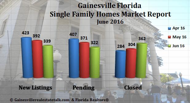 Gainesville Real Estate Market Report June 2016