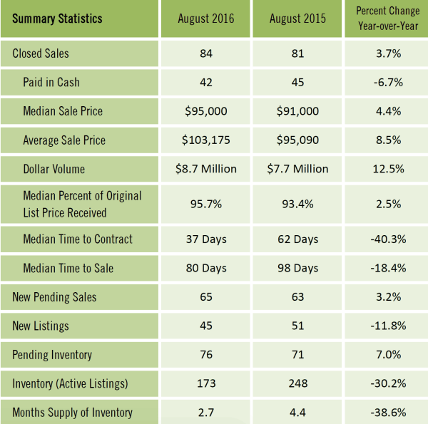 Gainesville FL Monthly Market Report for Condos Sold August 2016