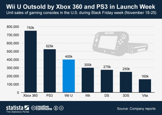 Wii-U-Sales-on-Launch