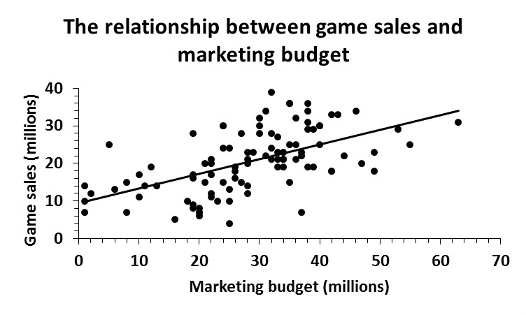 linear regression marketing game sales