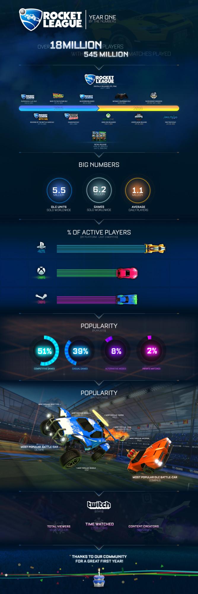 RL_Infographic_1st-_Birthday-gamersrd.com