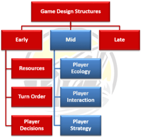 Game Design Structures
