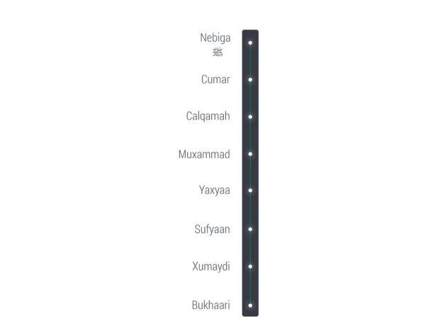 """Jaantus 1.2: Isnaadka (jidka) uu Imaam Bukhaari ku weriyey xadiiska """"Innamal Acmaalu bin Niyaati..."""". Sawirka qayb ka mid ah ©Freepik.com"""