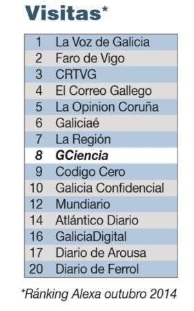 Ránking Alexa de visitas dos medios dixitais en Galicia.