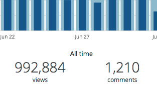 July 2, 2014 Blog View Stats
