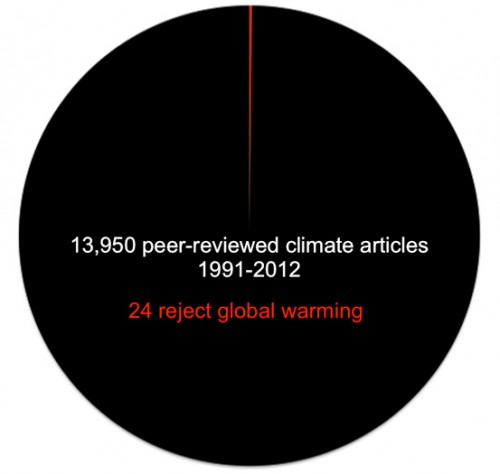 Peer Reviewed Climate Change