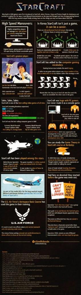 Infographie StarCraft