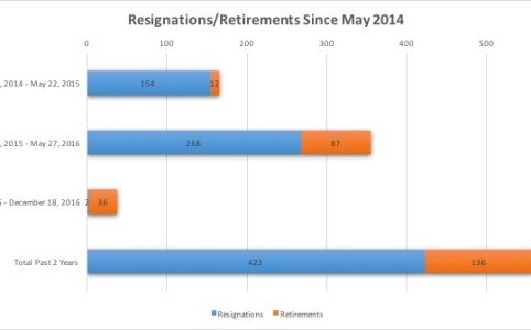 Resignations/Retirements Since May 2014