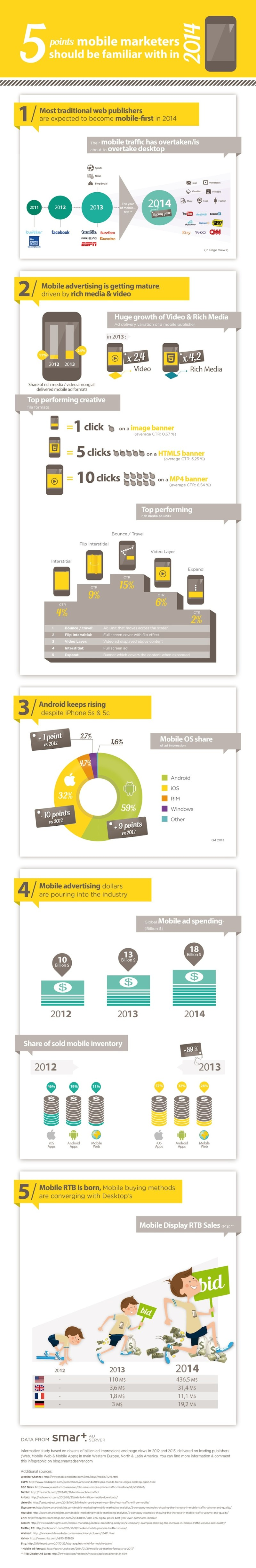 Infographic – 5 Points Mobile Marketers Should Be Familiar With In 2014