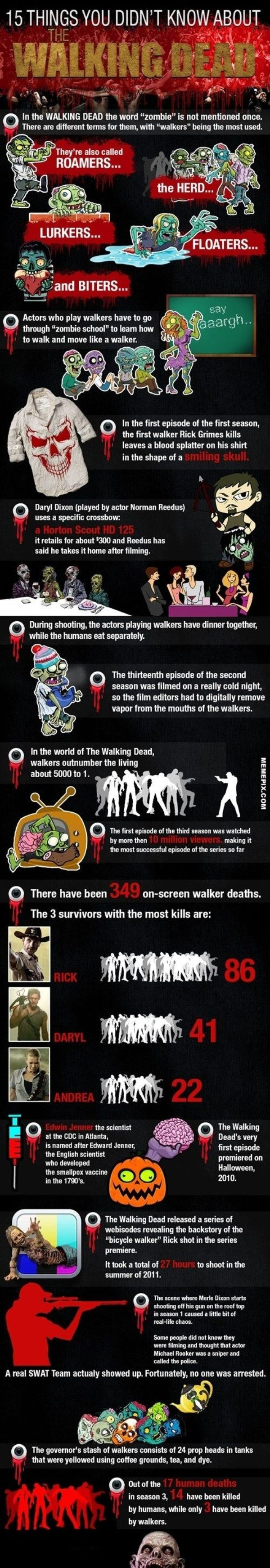 TWD facts