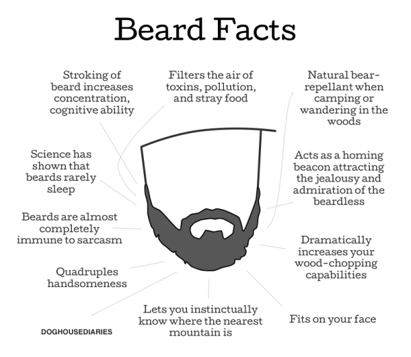 beardfacts