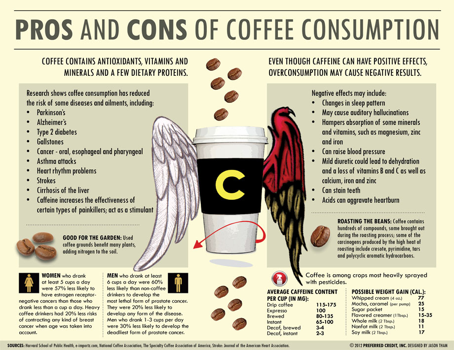 The Pros and Cons of Coffee Consumption
