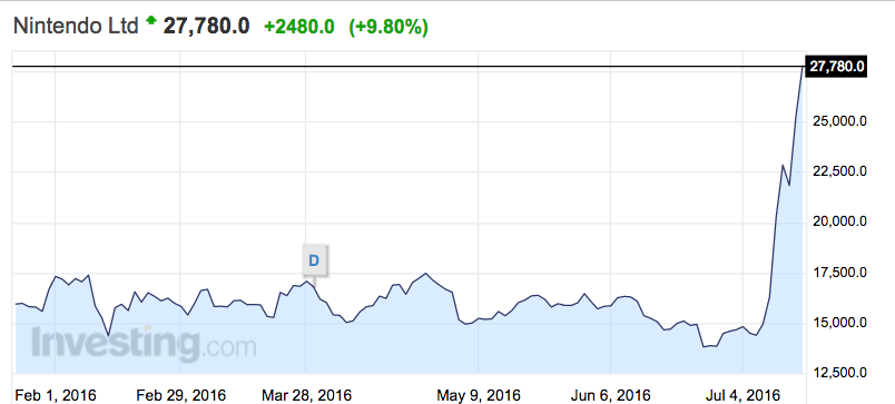 Nintendo's Value got Almost Doubled by Pokémon Go