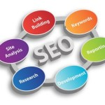 Setting Goals for Your Search Engine Optimization