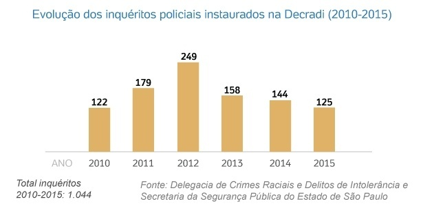 evolucao-dos-inqueritos-policiais-instaurados-na-decradi-sp-2010-2015-1455582946290_615x300