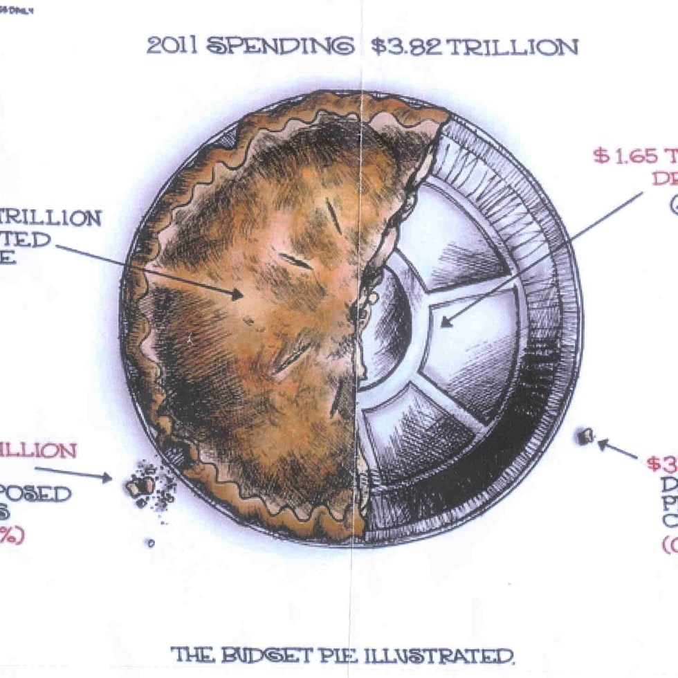 "The Portion of the Pie Called ""Debt Load"" (not shown) ...is = Approx. 1/2 of the Depicted Deficit ...& 1/4 of the Entire Pie ...as the Budget Now Stands."